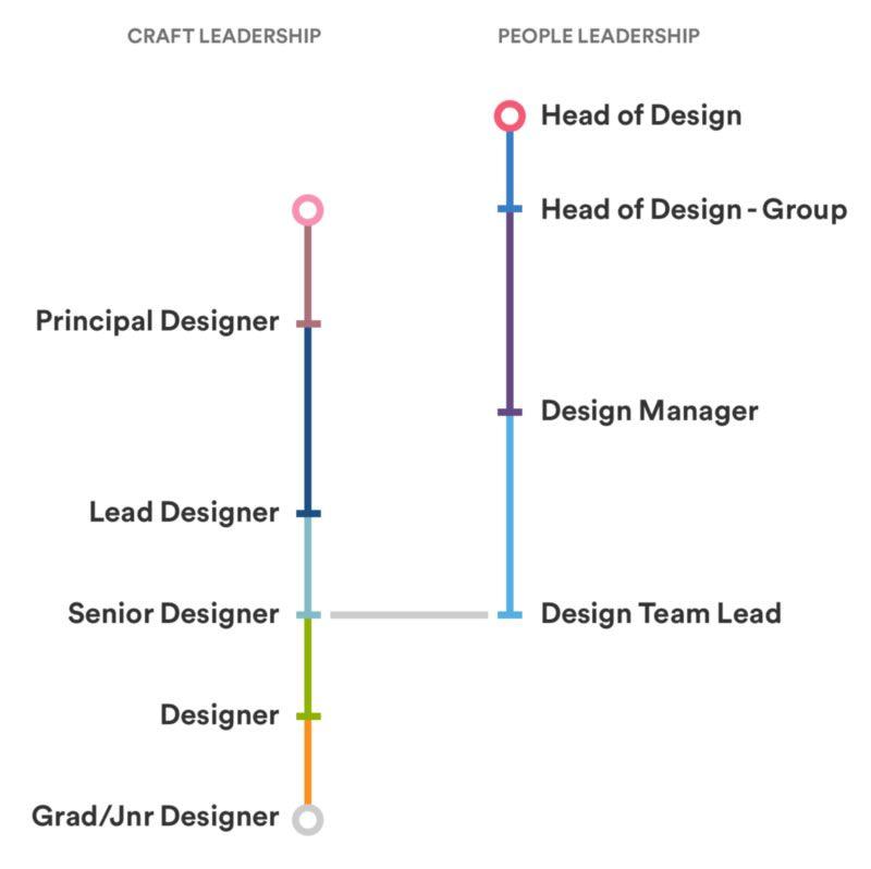 Career development paths at Atlassian Design